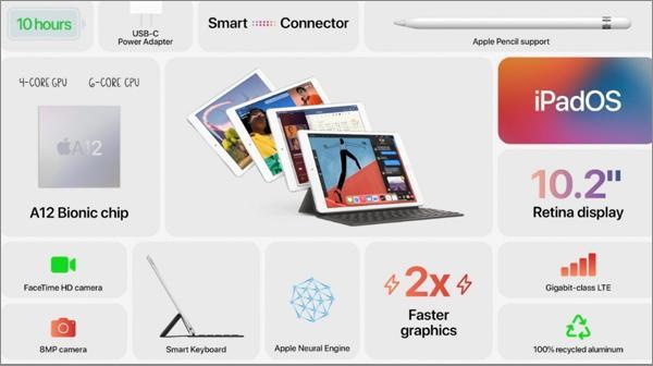 一文看懂2020苹果秋季新品发布会 第15张